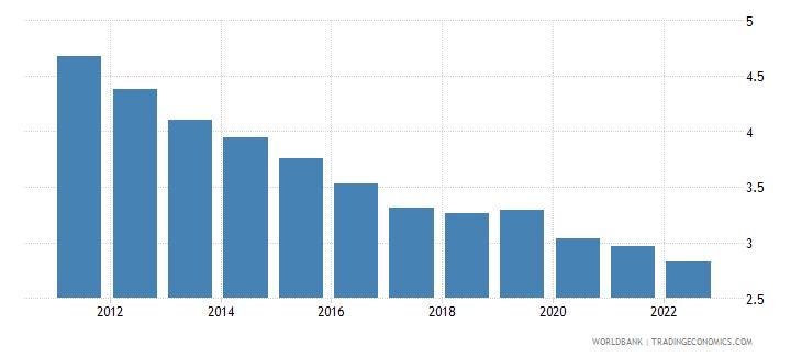 czech republic interest rate spread lending rate minus deposit rate percent wb data