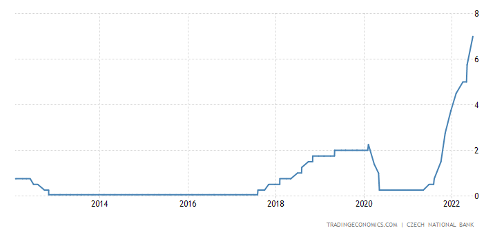 Czech Republic Interest Rate