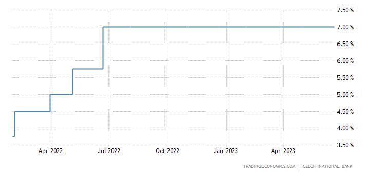 Czech Republic Interest Rate
