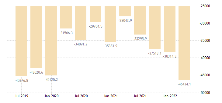 czech republic international investment position financial account eurostat data
