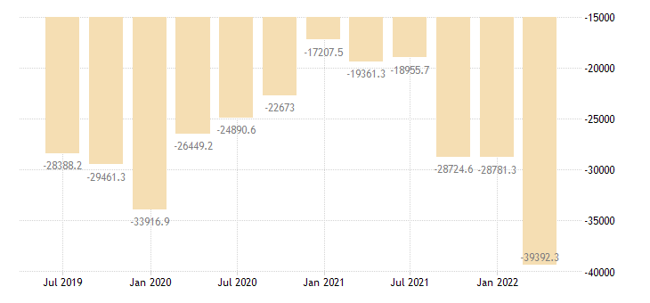 czech republic international investment position financial account other investment eurostat data
