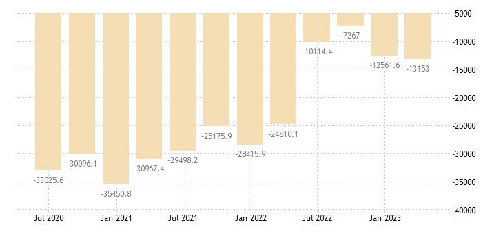 czech republic international investment position financial account portfolio investment eurostat data
