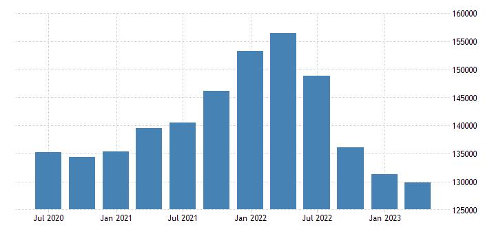 czech republic international investment position financial account reserve assets eurostat data