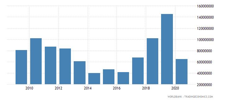 czech republic international tourism expenditures for passenger transport items us dollar wb data