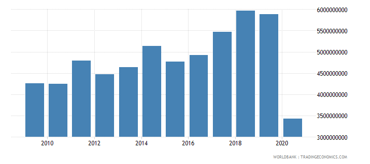 czech republic international tourism expenditures for travel items us dollar wb data