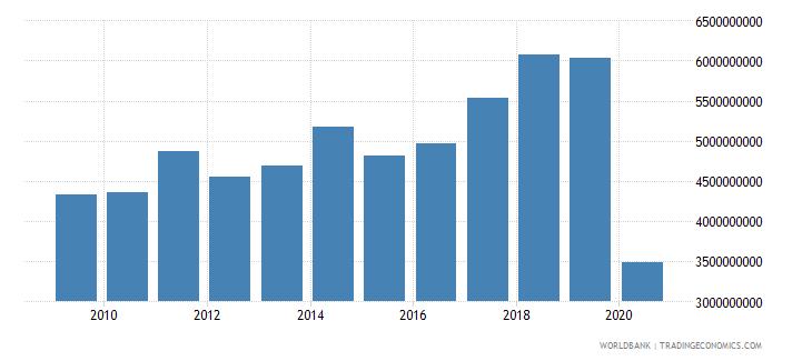 czech republic international tourism expenditures us dollar wb data