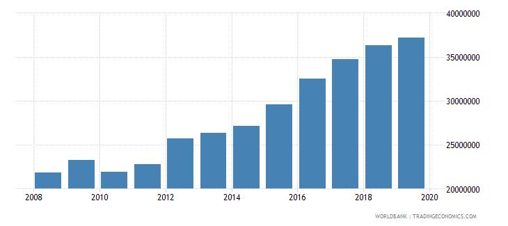 czech republic international tourism number of arrivals wb data