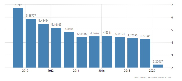 czech republic international tourism receipts percent of total exports wb data