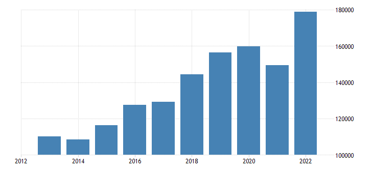czech republic international trade imports eurostat data
