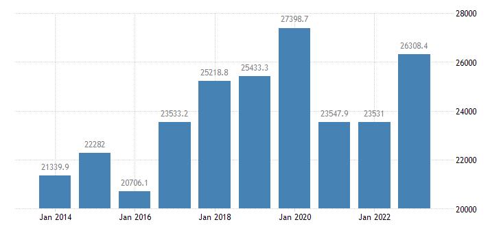czech republic international trade of machinery transport equipment sitc 7 trade balance eurostat data