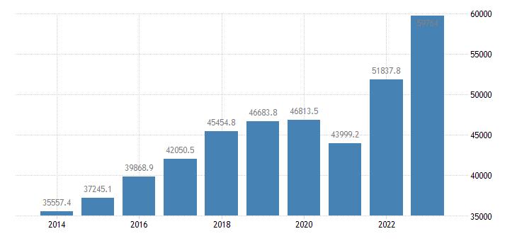 czech republic international trade of other manufactured goods sitc 68 exports eurostat data