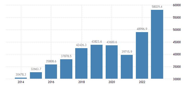 czech republic international trade of other manufactured goods sitc 68 imports eurostat data