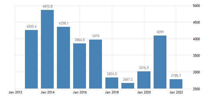 czech republic international trade of other manufactured goods sitc 68 trade balance eurostat data