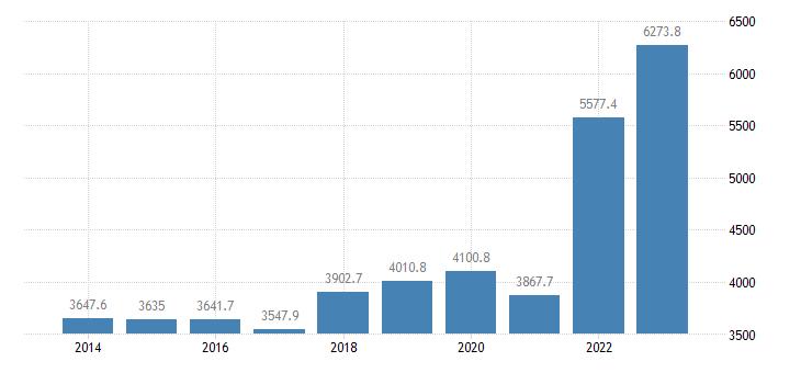 czech republic international trade of raw materials sitc 24 exports eurostat data