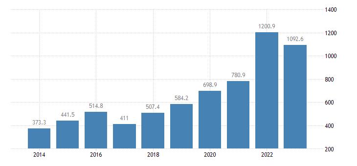 czech republic international trade of raw materials sitc 24 trade balance eurostat data