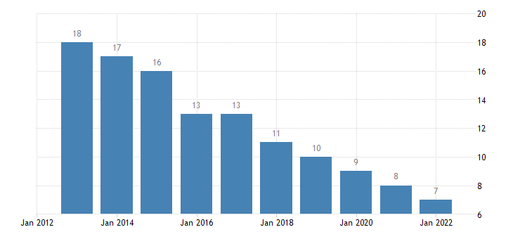 czech republic internet use never eurostat data