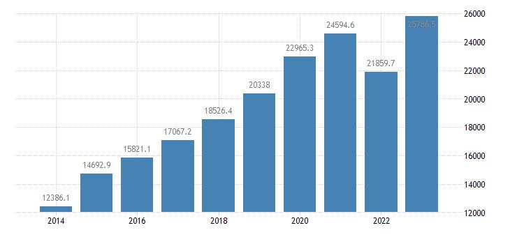 czech republic intra eu trade trade balance eurostat data