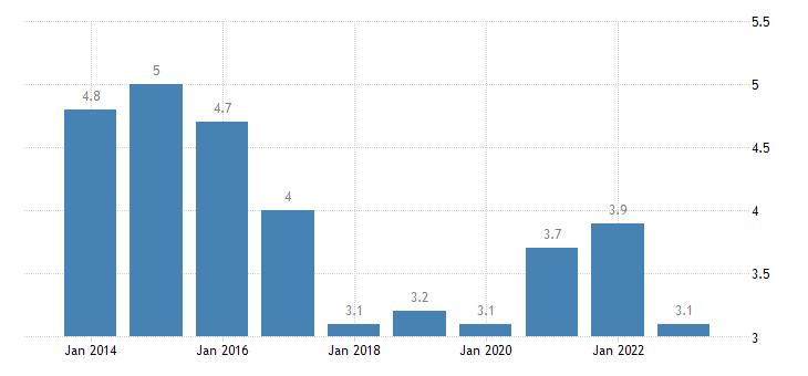 czech republic jobless households females eurostat data