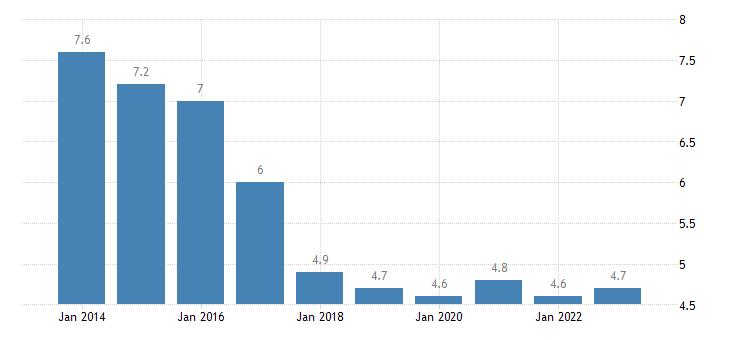 czech republic jobless households males eurostat data