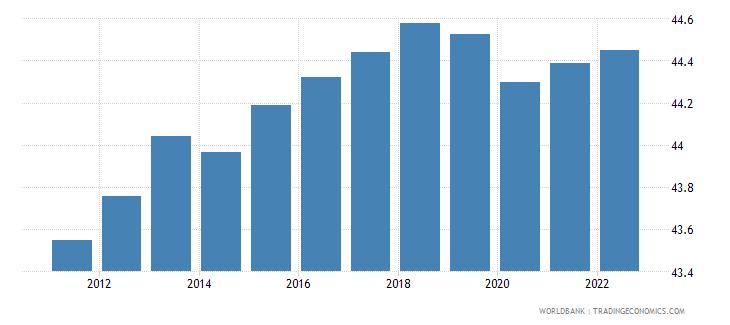 czech republic labor force female percent of total labor force wb data