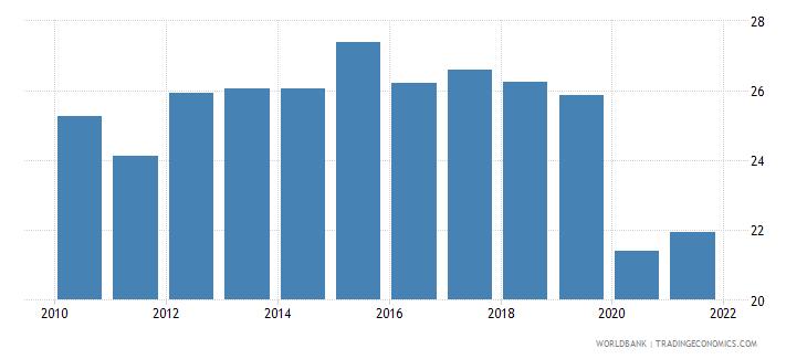 czech republic labor force participation rate for ages 15 24 female percent national estimate wb data