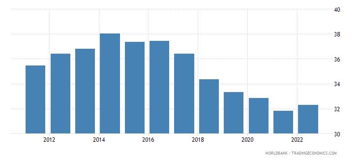 czech republic labor force participation rate for ages 15 24 male percent modeled ilo estimate wb data