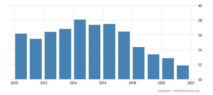 czech republic labor force participation rate for ages 15 24 male percent national estimate wb data