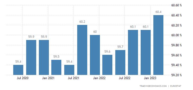 Czech Republic Labor Force Participation Rate