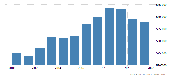 czech republic labor force total wb data