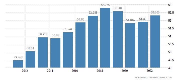 czech republic labor participation rate female percent of female population ages 15 plus  wb data