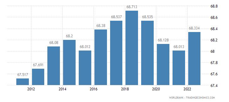 czech republic labor participation rate male percent of male population ages 15 plus  wb data
