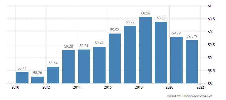czech republic labor participation rate total percent of total population ages 15 plus  wb data