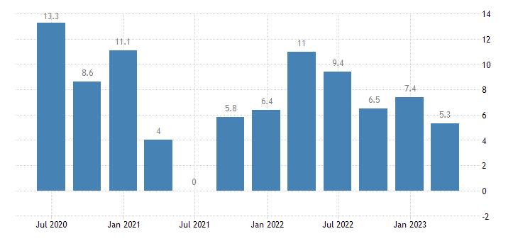 czech republic labour cost idx administrative support service activities eurostat data