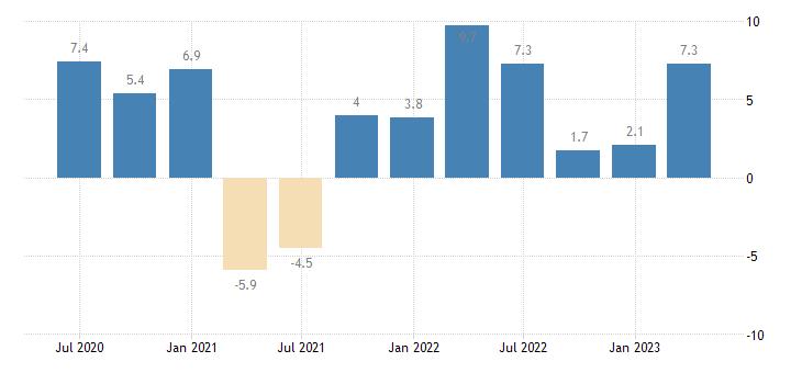 czech republic labour cost idx business economy eurostat data