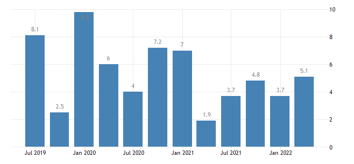 czech republic labour cost idx construction eurostat data