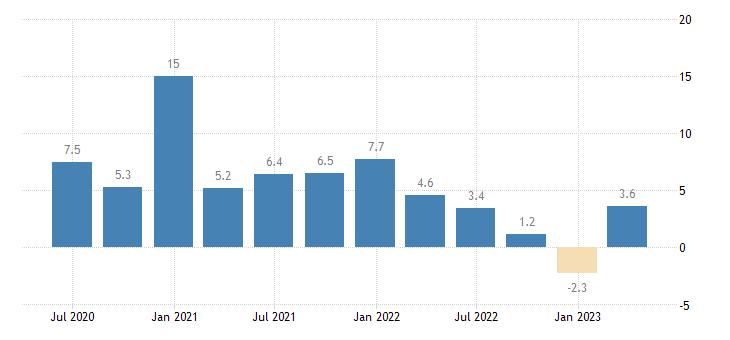 czech republic labour cost idx education eurostat data