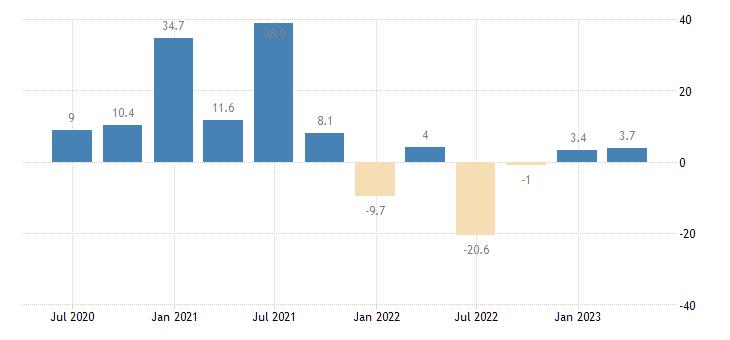 czech republic labour cost idx human health social work activities eurostat data