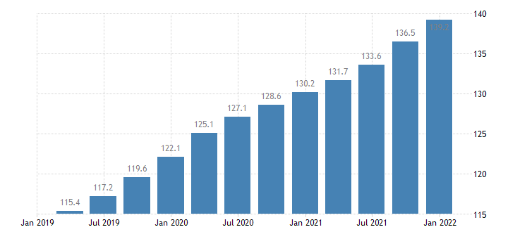 czech republic labour cost idx in construction eurostat data