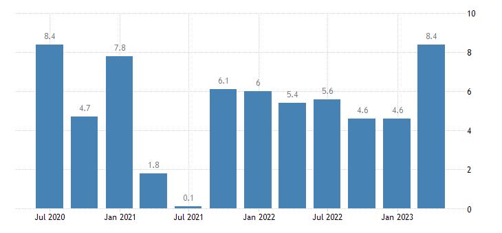 czech republic labour cost idx industry except construction eurostat data