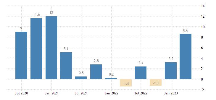 czech republic labour cost idx public administration defence compulsory social security eurostat data