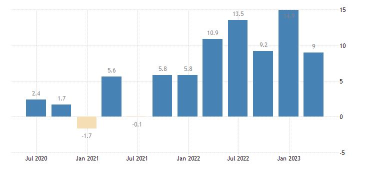 czech republic labour cost idx real estate activities eurostat data