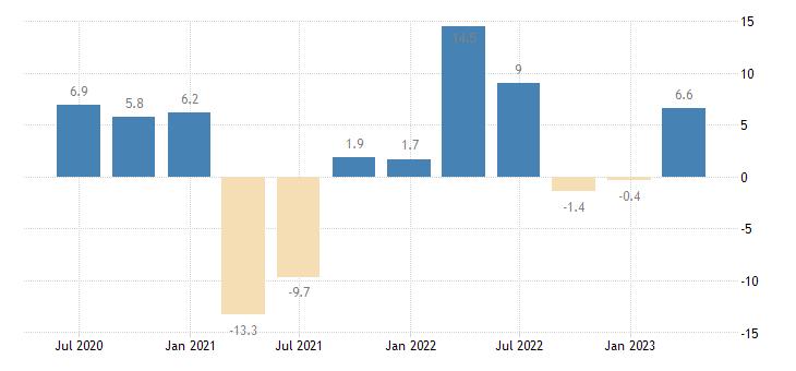 czech republic labour cost idx services of the business economy eurostat data