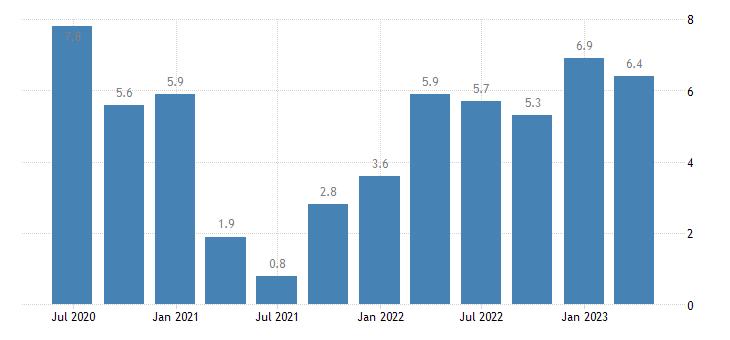 czech republic labour cost idx transportation storage eurostat data