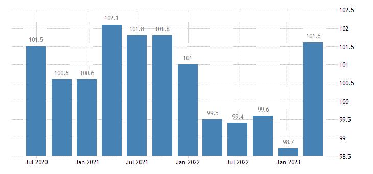 czech republic labour input employment number of persons employed eurostat data