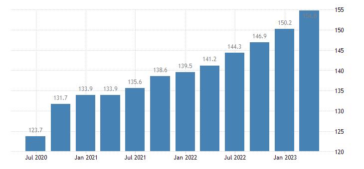 czech republic labour input gross wages salaries eurostat data