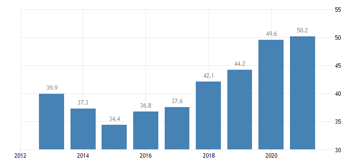 czech republic labour transitions from temporary to permanent contracts males eurostat data