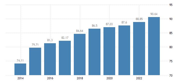 czech republic last internet use in last 3 months eurostat data
