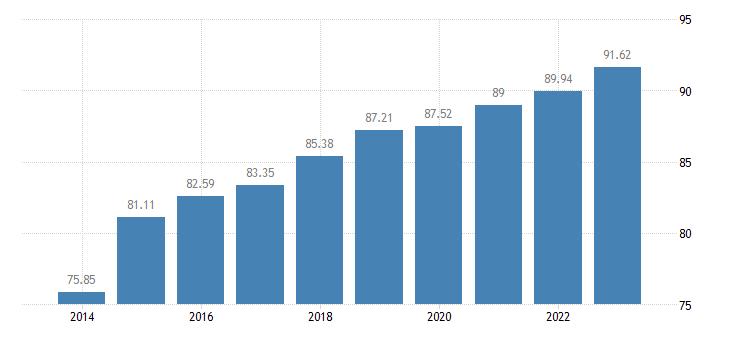 czech republic last internet use in the last 12 months eurostat data
