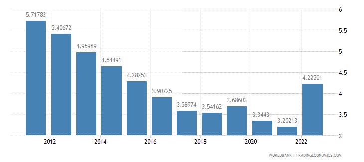czech republic lending interest rate percent wb data