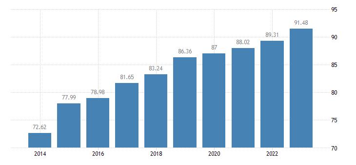 czech republic level of internet access eurostat data